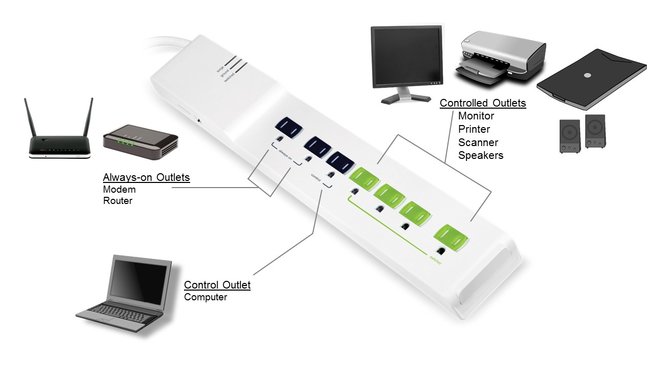 Advanced power strips home set up