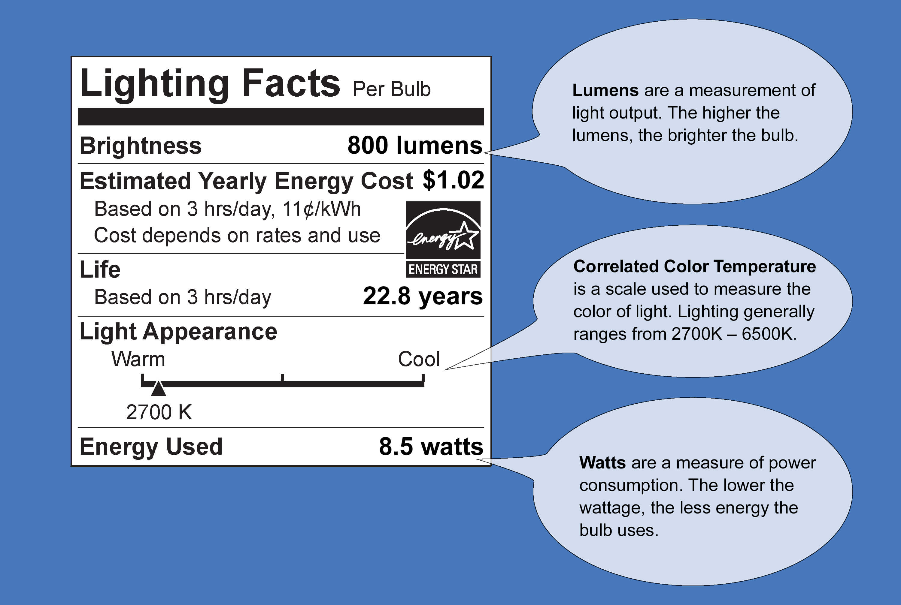 light facts infograph