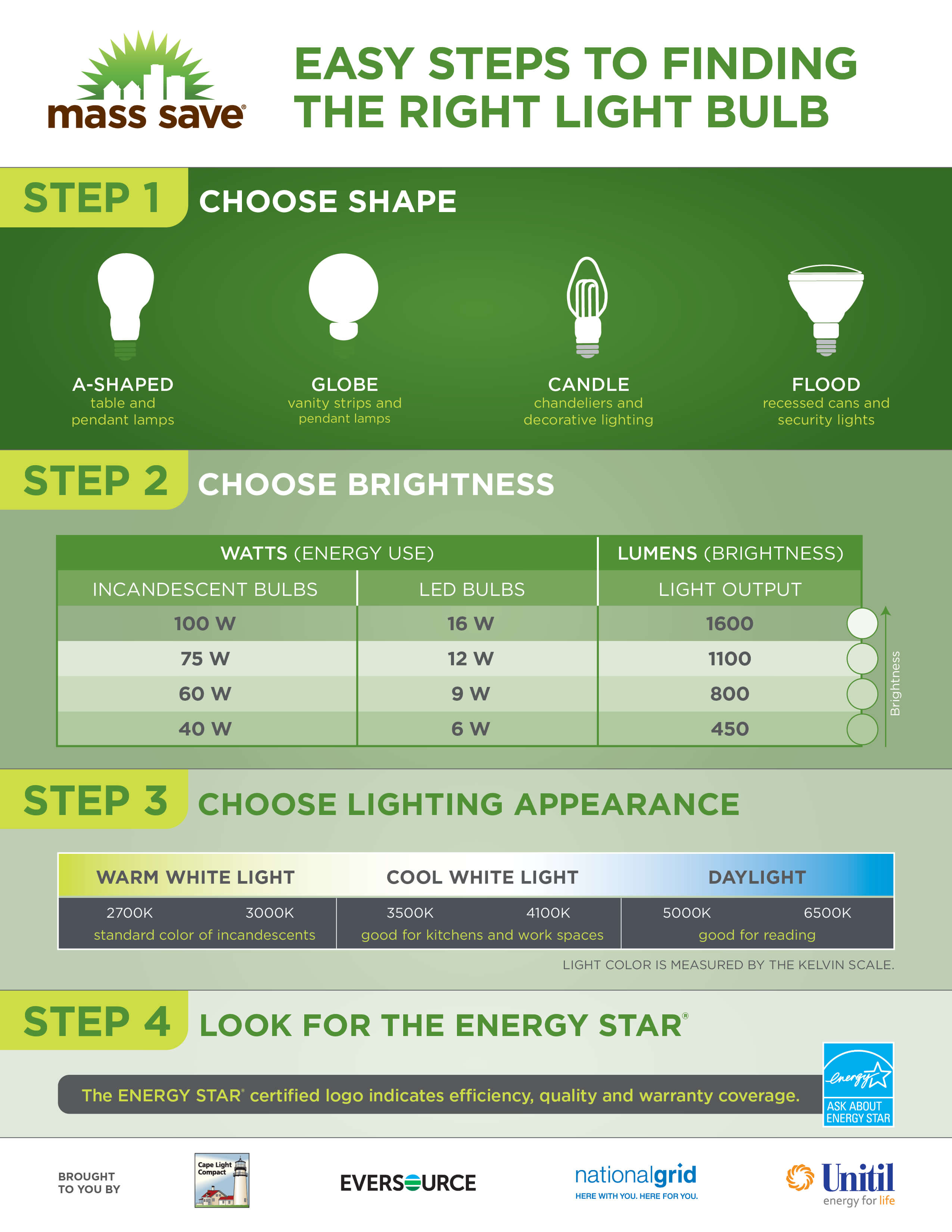 Finding the right light bulb infographic
